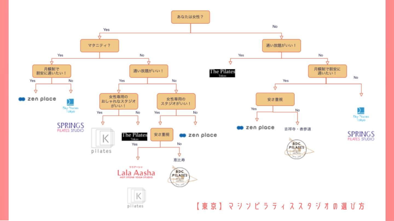 【それでも迷うあなたへ】自分にピッタリな東京都内のマシンピラティススタジオはどこ?【フローチャートで分かる!】