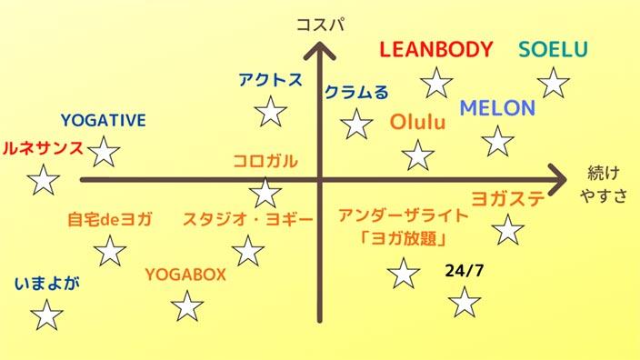 onlineyoga-distribution-map