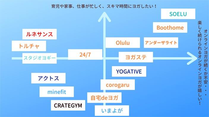 ライブレッスンのオンラインヨガ比較表