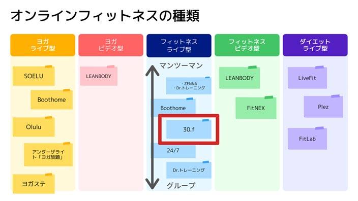オンラインフィットネスの分布図・種類