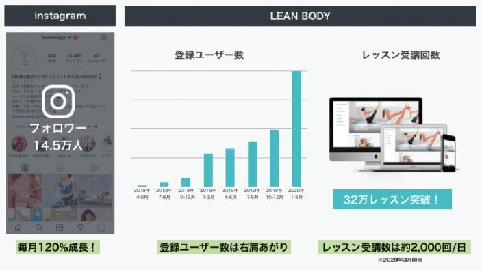 leanbody-number-of-member