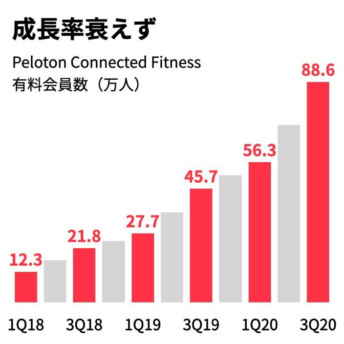 peloton-growth